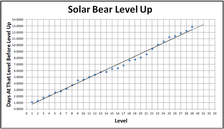 SolarBearLevelUp.png